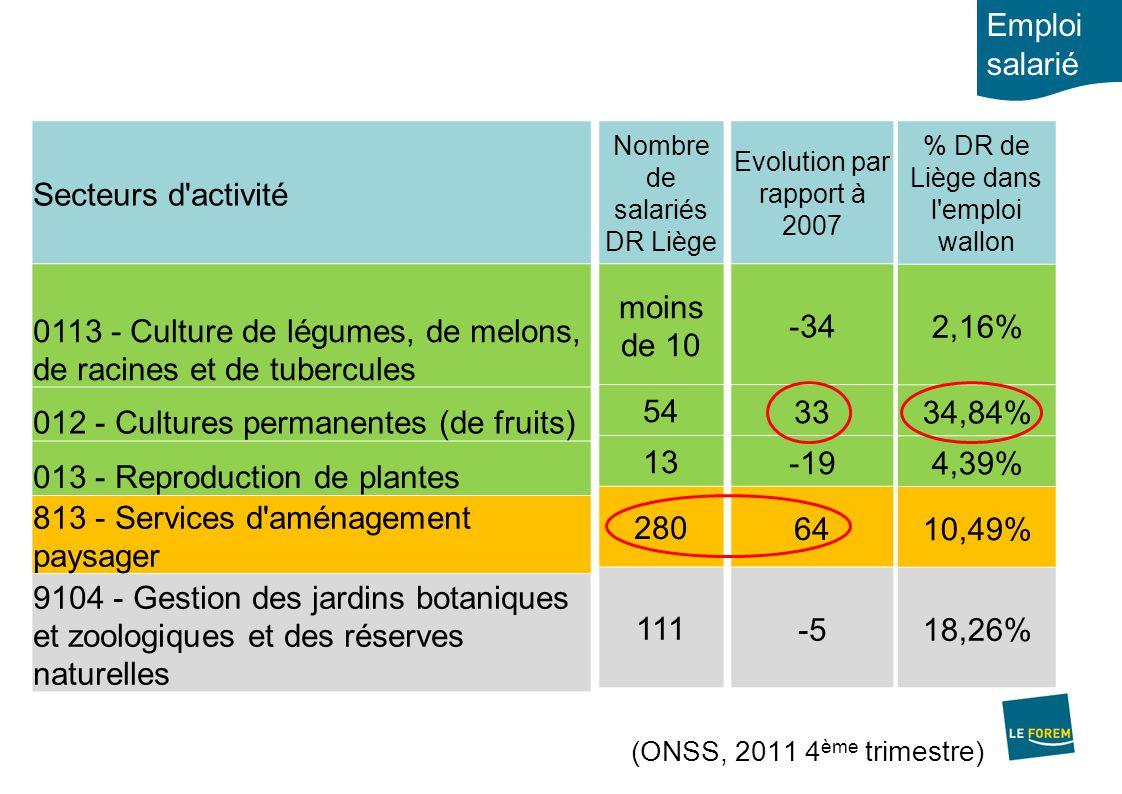 Répartition par commune de l'emploi salarié des secteurs de la production horticole / maraîchère en Belgique (Source: ONSS, 2011) Part (%) de la production horticole / maraîchère dans l'emploi total Nombre d'emplois salariés dans la production horticole / maraîchère