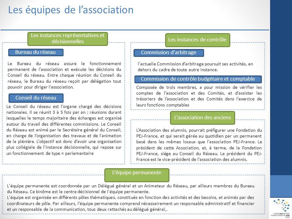 Les équipes de l'association Les instances représentatives et décisionnelles Bureau du réseau Le Bureau du réseau assure le fonctionnement permanent de l'association et exécute les décisions du Conseil du réseau.