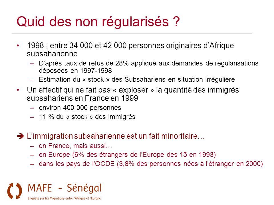Quid des non régularisés ? 1998 : entre 34 000 et 42 000 personnes originaires d'Afrique subsaharienne –D'après taux de refus de 28% appliqué aux dema