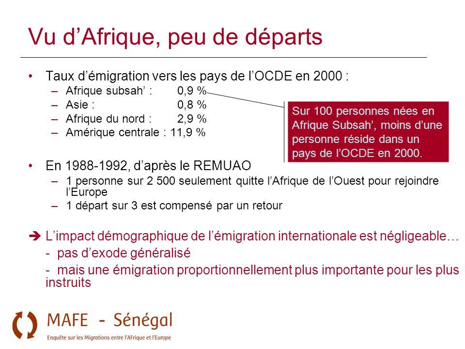Vu d'Afrique, peu de départs Taux d'émigration vers les pays de l'OCDE en 2000 : –Afrique subsah' : 0,9 % –Asie : 0,8 % –Afrique du nord : 2,9 % –Amér