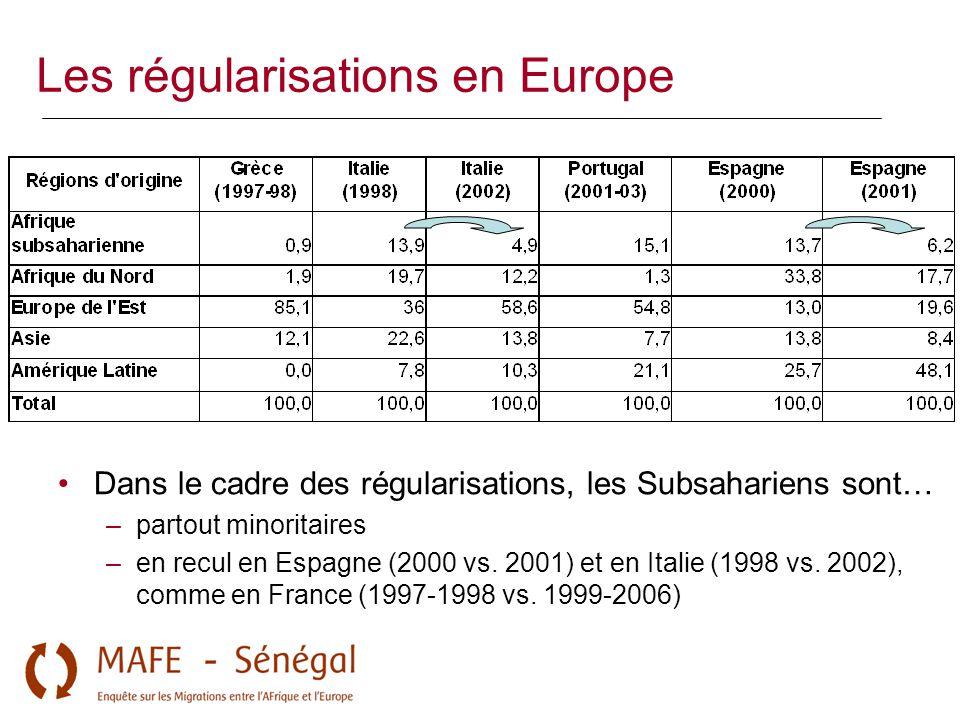 Les régularisations en Europe Dans le cadre des régularisations, les Subsahariens sont… –partout minoritaires –en recul en Espagne (2000 vs. 2001) et