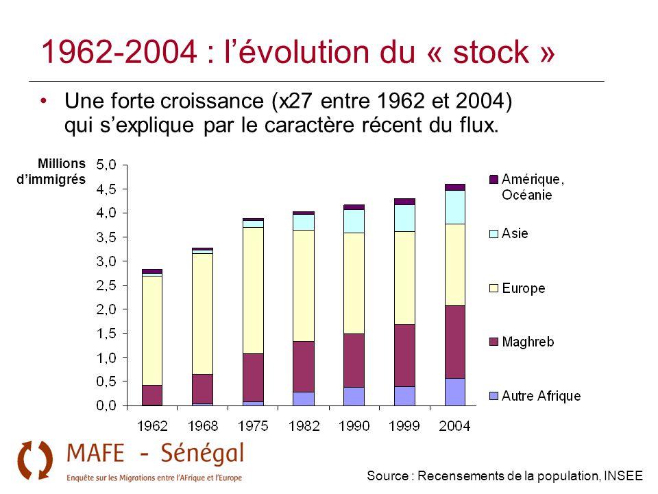 1962-2004 : l'évolution du « stock » Une forte croissance (x27 entre 1962 et 2004) qui s'explique par le caractère récent du flux. Millions d'immigrés