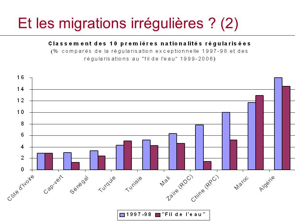 Et les migrations irrégulières ? (2)