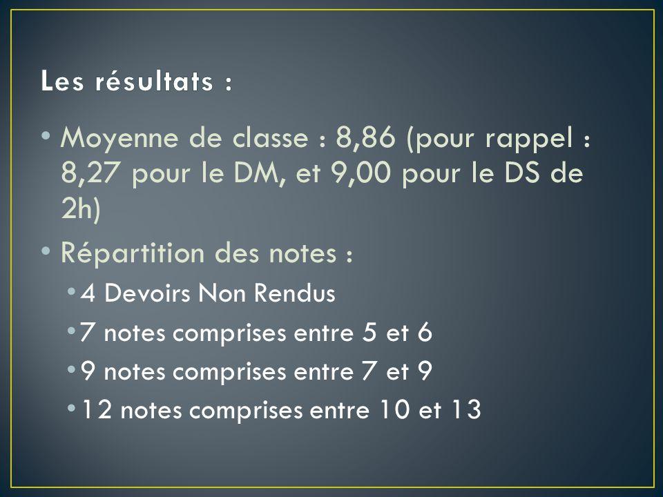 Moyenne de classe : 8,86 (pour rappel : 8,27 pour le DM, et 9,00 pour le DS de 2h) Répartition des notes : 4 Devoirs Non Rendus 7 notes comprises entr