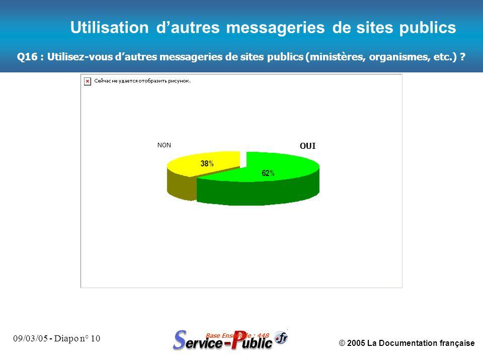 © 2005 La Documentation française 09/03/05 - Diapo n° 10 Q16 : Utilisez-vous d'autres messageries de sites publics (ministères, organismes, etc.) ? Ba