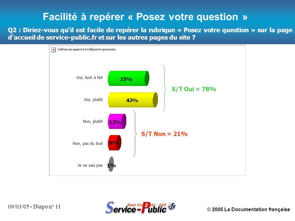 © 2005 La Documentation française 09/03/05 - Diapo n° 11 Q2 : Diriez-vous qu il est facile de repérer la rubrique « Posez votre question » sur la page d accueil de service-public.fr et sur les autres pages du site .