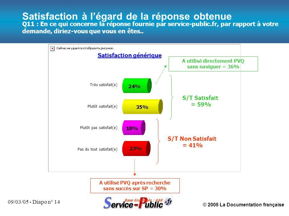 © 2005 La Documentation française 09/03/05 - Diapo n° 14 Q11 : En ce qui concerne la réponse fournie par service-public.fr, par rapport à votre demand