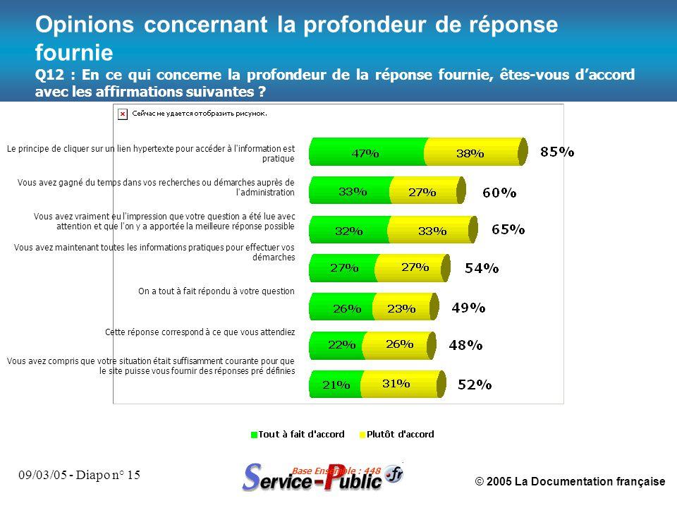 © 2005 La Documentation française 09/03/05 - Diapo n° 15 Opinions concernant la profondeur de réponse fournie Le principe de cliquer sur un lien hyper