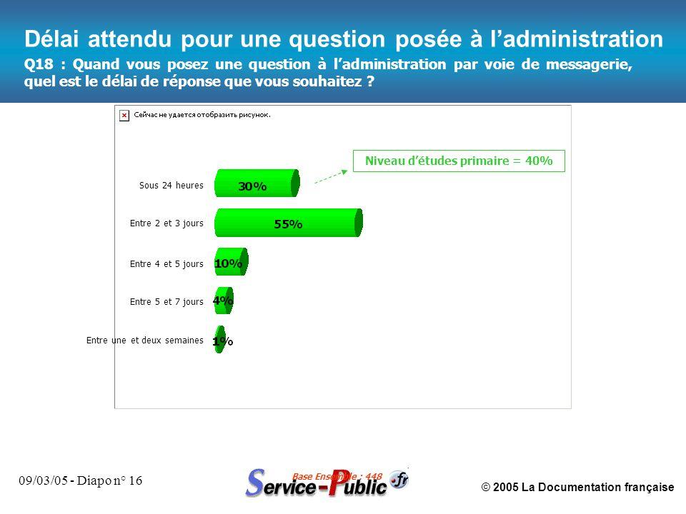 © 2005 La Documentation française 09/03/05 - Diapo n° 16 Q18 : Quand vous posez une question à l'administration par voie de messagerie, quel est le délai de réponse que vous souhaitez .