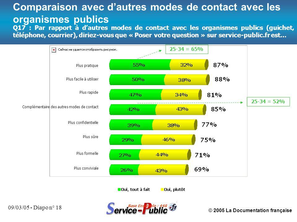 © 2005 La Documentation française 09/03/05 - Diapo n° 18 Comparaison avec d'autres modes de contact avec les organismes publics Plus pratique Plus fac
