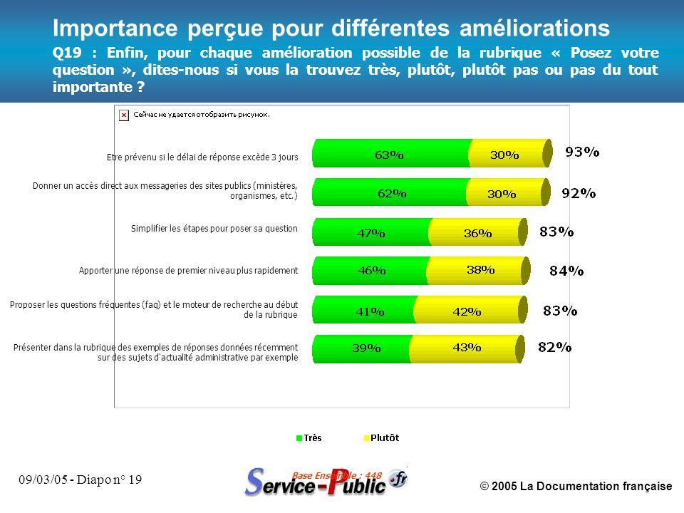 © 2005 La Documentation française 09/03/05 - Diapo n° 19 Importance perçue pour différentes améliorations Etre prévenu si le délai de réponse excède 3