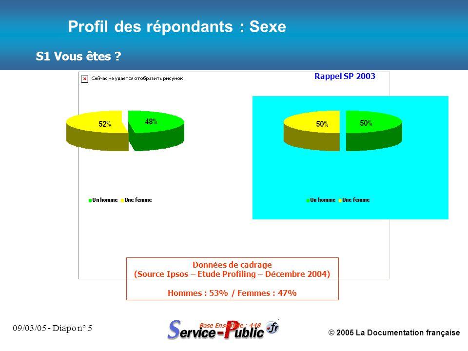 © 2005 La Documentation française 09/03/05 - Diapo n° 5 S1 Vous êtes ? Base Ensemble : 448 Profil des répondants : Sexe Rappel SP 2003 Données de cadr
