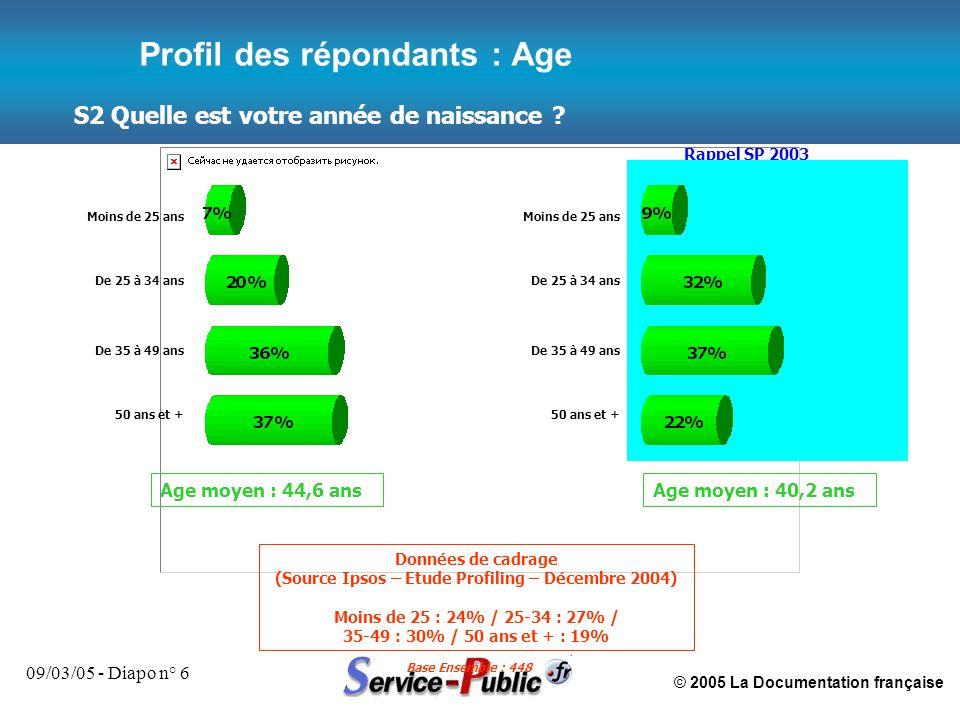 © 2005 La Documentation française 09/03/05 - Diapo n° 6 S2 Quelle est votre année de naissance ? Base Ensemble : 448 Profil des répondants : Age Rappe