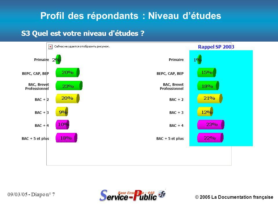 © 2005 La Documentation française 09/03/05 - Diapo n° 7 S3 Quel est votre niveau d'études ? Base Ensemble : 448 Profil des répondants : Niveau d'étude