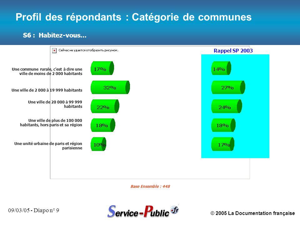 © 2005 La Documentation française 09/03/05 - Diapo n° 9 S6 : Habitez-vous… Base Ensemble : 448 Profil des répondants : Catégorie de communes Rappel SP