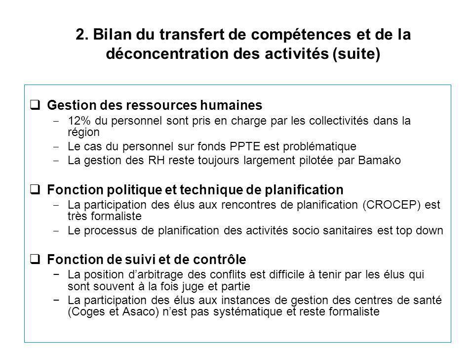 2. Bilan du transfert de compétences et de la déconcentration des activités (suite)  Gestion des ressources humaines ‒ 12% du personnel sont pris en