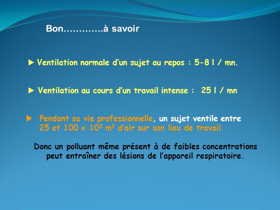  Ventilation normale d'un sujet au repos : 5-8 l / mn.  Ventilation au cours d'un travail intense : 25 l / mn  Pendant sa vie professionnelle, un s
