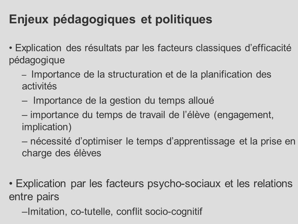 Enjeux pédagogiques et politiques Explication des résultats par les facteurs classiques d'efficacité pédagogique – Importance de la structuration et d