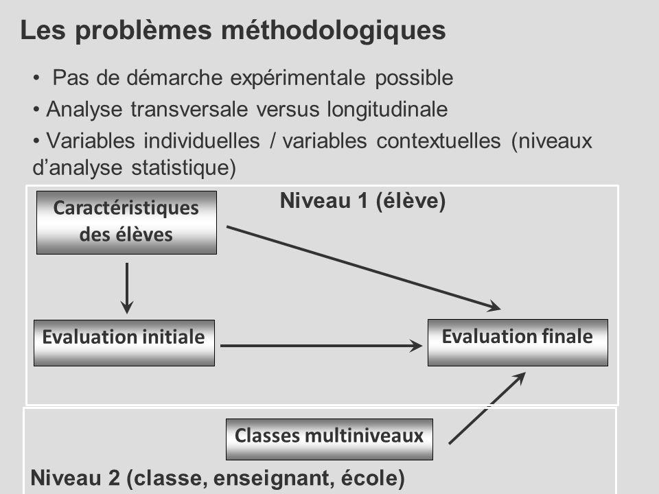Les problèmes méthodologiques Pas de démarche expérimentale possible Analyse transversale versus longitudinale Variables individuelles / variables con