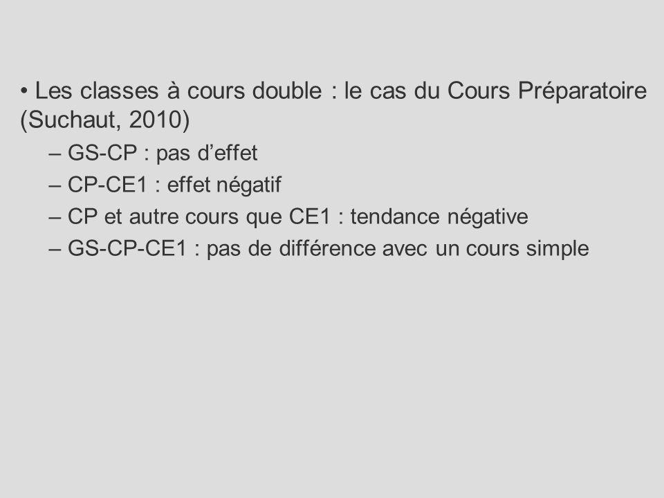 Les classes à cours double : le cas du Cours Préparatoire (Suchaut, 2010) – GS-CP : pas d'effet – CP-CE1 : effet négatif – CP et autre cours que CE1 :