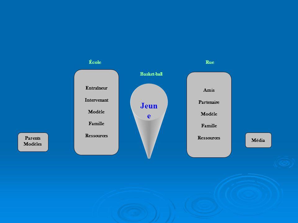 Jeun e Basket-ball Entraîneur Intervenant Modèle Famille Ressources Amis Partenaire Modèle Famille Ressources RueÉcole Média Parents Modèles