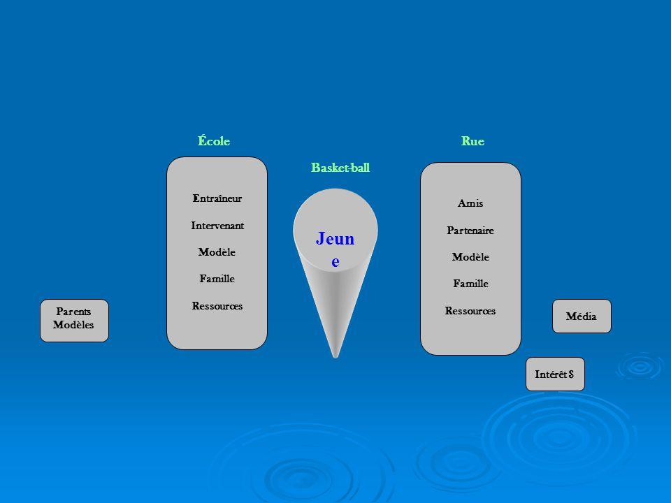 Jeun e Basket-ball Entraîneur Intervenant Modèle Famille Ressources Amis Partenaire Modèle Famille Ressources RueÉcole Média Intérêt $ Parents Modèles