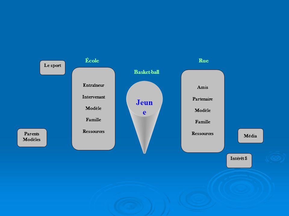 Jeun e Basket-ball Entraîneur Intervenant Modèle Famille Ressources Amis Partenaire Modèle Famille Ressources RueÉcole Le sport Média Intérêt $ Parents Modèles