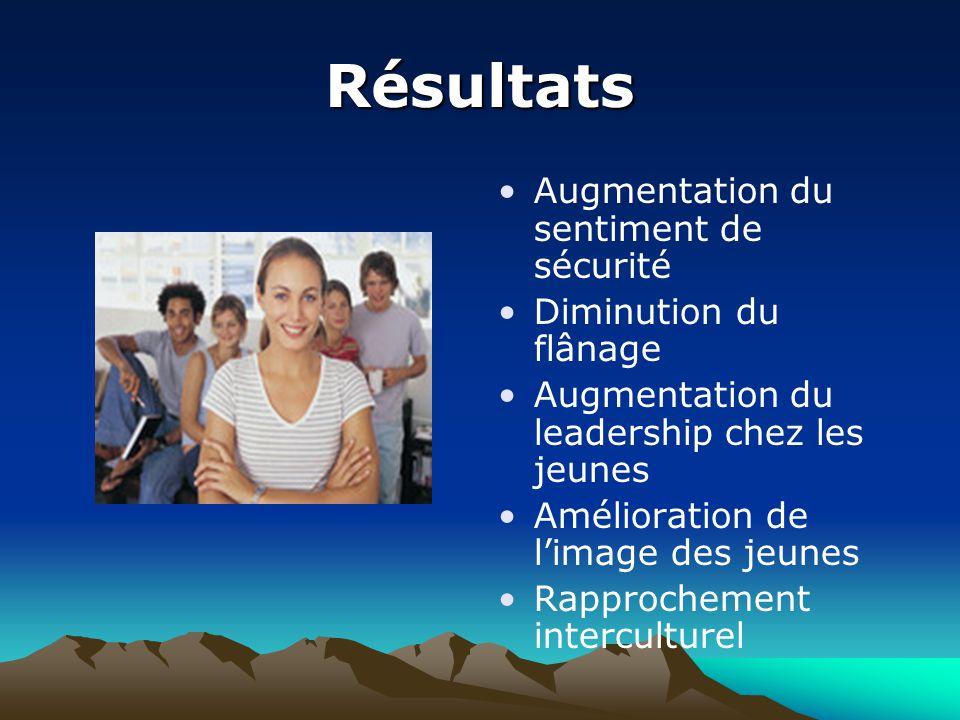 Résultats Augmentation du sentiment de sécurité Diminution du flânage Augmentation du leadership chez les jeunes Amélioration de l'image des jeunes Rapprochement interculturel