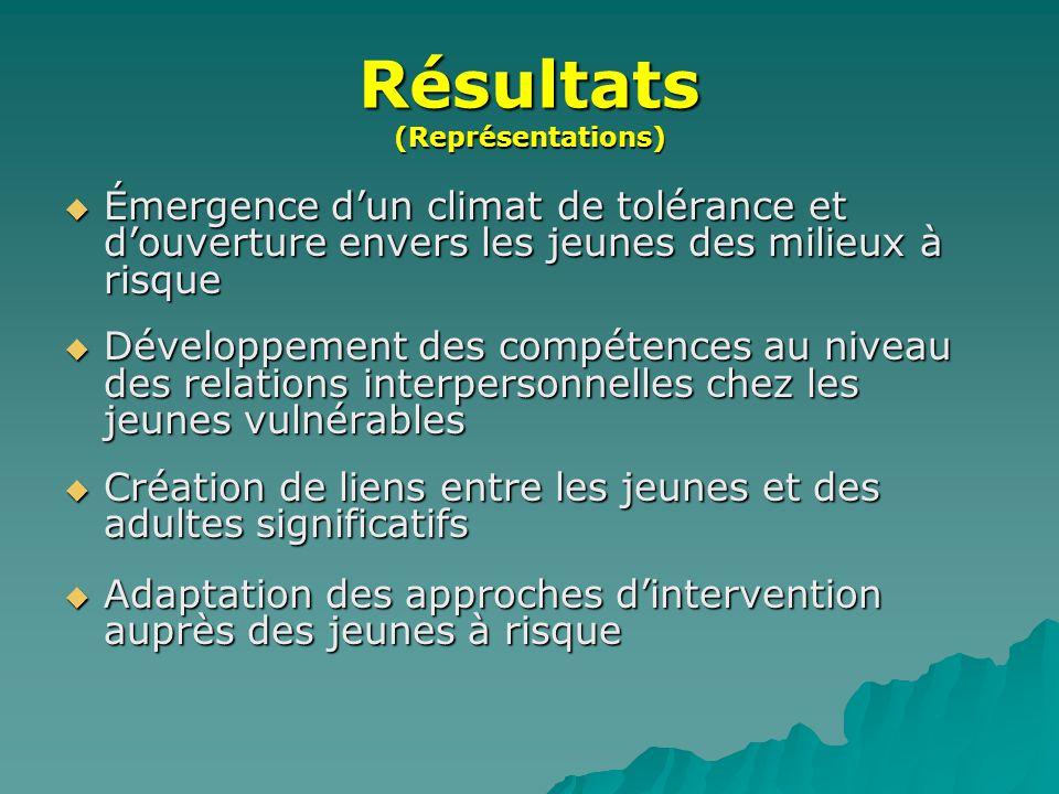 Résultats (Représentations)  Émergence d'un climat de tolérance et d'ouverture envers les jeunes des milieux à risque  Développement des compétences