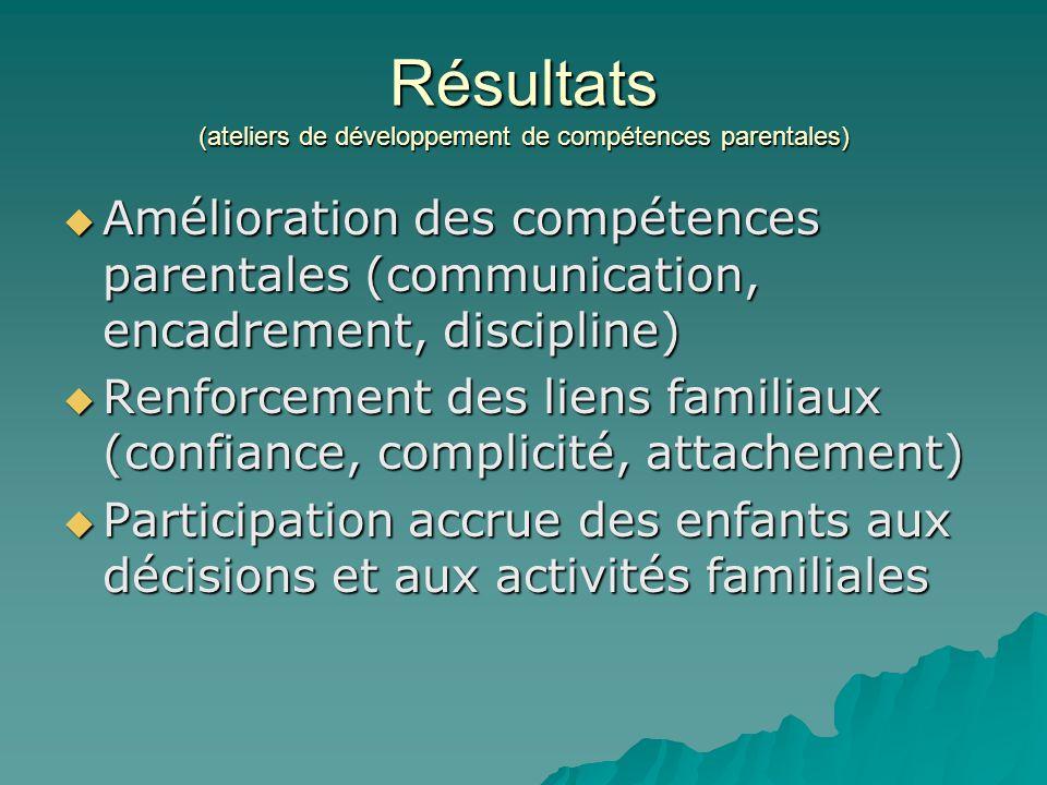 Résultats (ateliers de développement de compétences parentales)  Amélioration des compétences parentales (communication, encadrement, discipline)  R