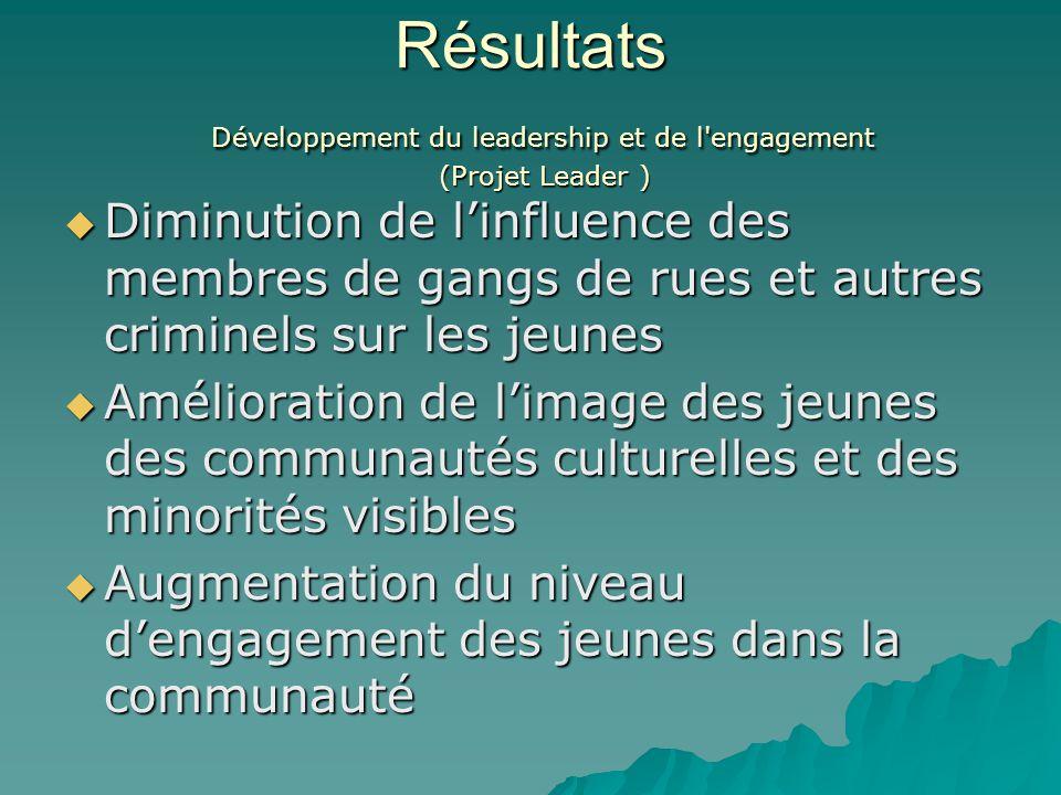 Résultats Développement du leadership et de l engagement (Projet Leader )  Diminution de l'influence des membres de gangs de rues et autres criminels sur les jeunes  Amélioration de l'image des jeunes des communautés culturelles et des minorités visibles  Augmentation du niveau d'engagement des jeunes dans la communauté