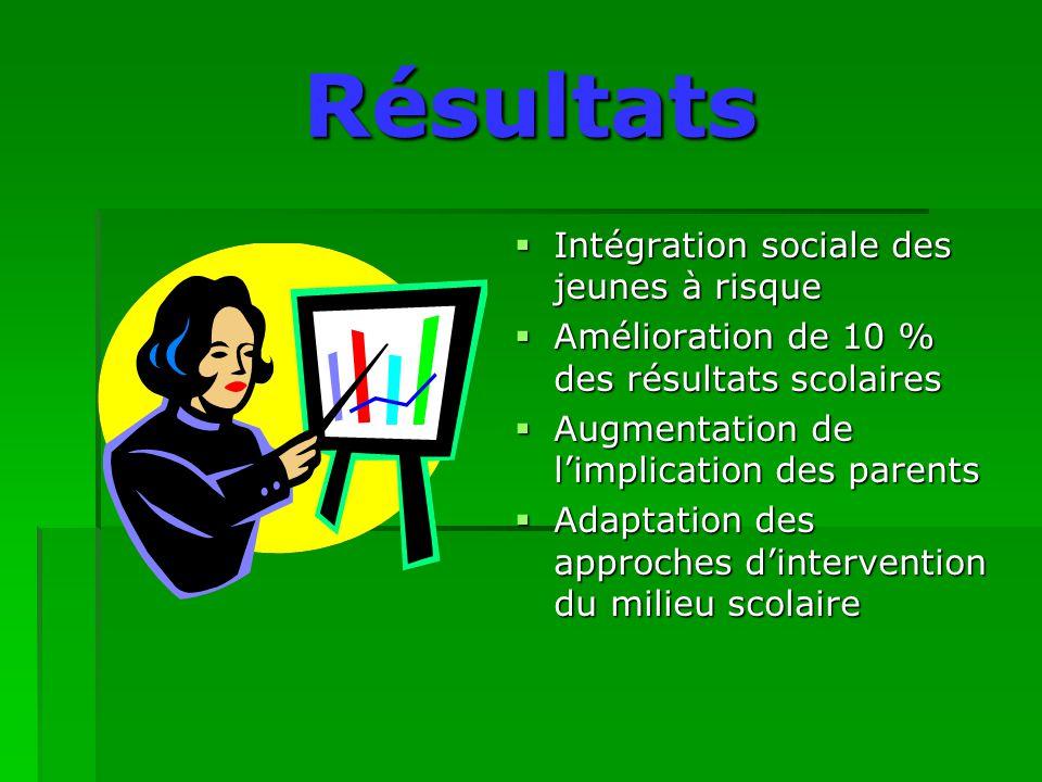 Résultats  Intégration sociale des jeunes à risque  Amélioration de 10 % des résultats scolaires  Augmentation de l'implication des parents  Adaptation des approches d'intervention du milieu scolaire