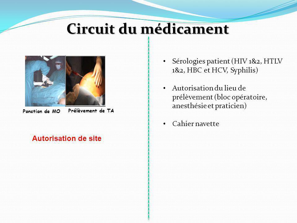 Ponction de MO Circuit du médicament Prélèvement de TA Sérologies patient (HIV 1&2, HTLV 1&2, HBC et HCV, Syphilis) Autorisation du lieu de prélèvement (bloc opératoire, anesthésie et praticien) Cahier navette Autorisation de site