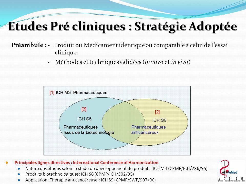 Etudes Pré cliniques : Stratégie Adoptée Principales lignes directives : International Conference of Harmonization Nature des études selon le stade de développement du produit : ICH M3 (CPMP/ICH/286/95) Produits biotechnologiques: ICH S6 (CPMP/ICH/302/95) Application: Thérapie anticancéreuse : ICH S9 (CPMP/SWP/997/96) Préambule : - Produit ou Médicament identique ou comparable a celui de l'essai clinique -Méthodes et techniques validées (in vitro et in vivo)