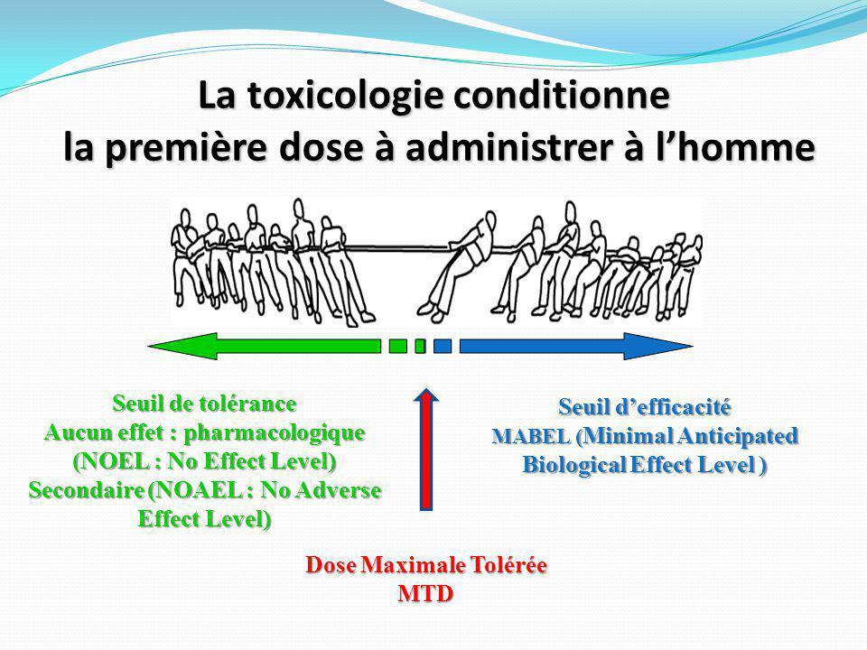 La toxicologie conditionne la première dose à administrer à l'homme Seuil d'efficacité MABEL ( Minimal Anticipated Biological Effect Level ) Seuil de tolérance Aucun effet : pharmacologique (NOEL : No Effect Level) Secondaire (NOAEL : No Adverse Effect Level) Dose Maximale Tolérée MTD