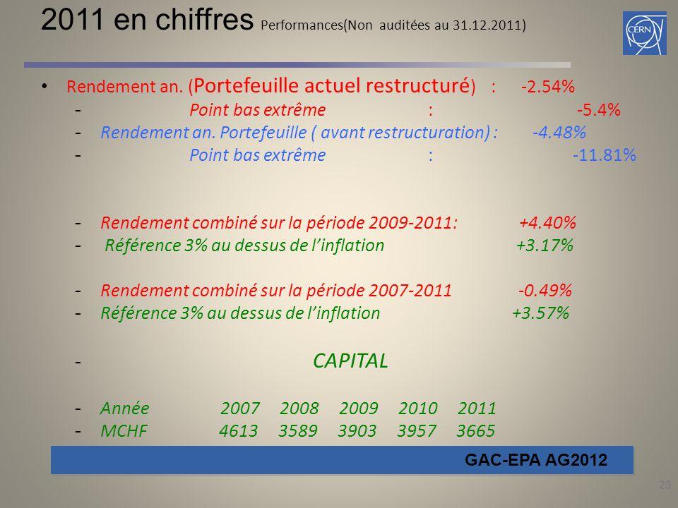 23 2011 en chiffres Performances(Non auditées au 31.12.2011) Rendement an. ( Portefeuille actuel restructuré ) : -2.54% - Point bas extrême : -5.4% -R