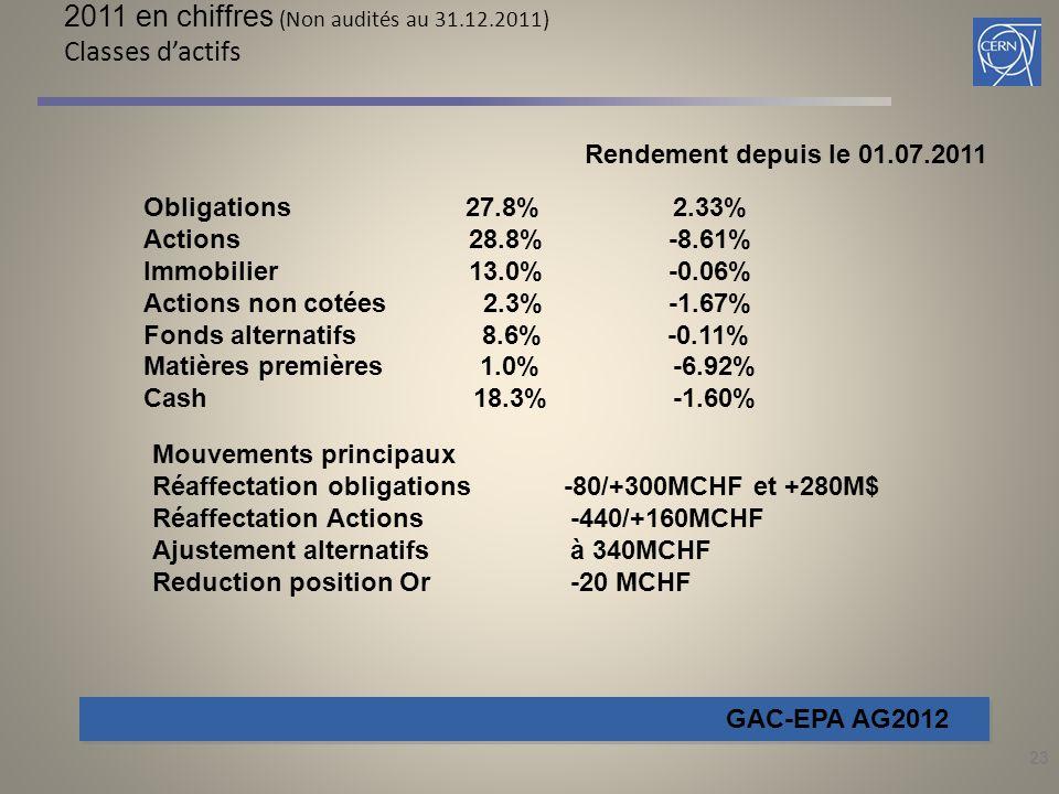 23 2011 en chiffres (Non audités au 31.12.2011) Classes d'actifs GAC-EPA AG2012 Obligations 27.8% 2.33% Actions 28.8% -8.61% Immobilier 13.0% -0.06% Actions non cotées 2.3% -1.67% Fonds alternatifs 8.6% -0.11% Matières premières 1.0% -6.92% Cash 18.3% -1.60% Rendement depuis le 01.07.2011 Mouvements principaux Réaffectation obligations -80/+300MCHF et +280M$ Réaffectation Actions -440/+160MCHF Ajustement alternatifs à 340MCHF Reduction position Or -20 MCHF