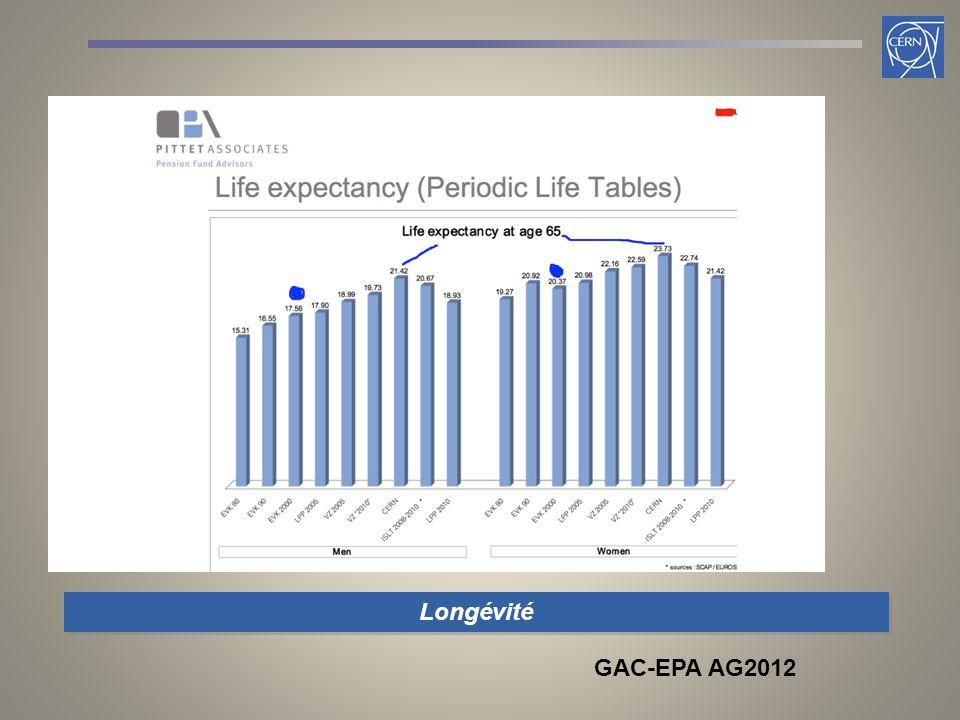 Longévité GAC-EPA AG2012