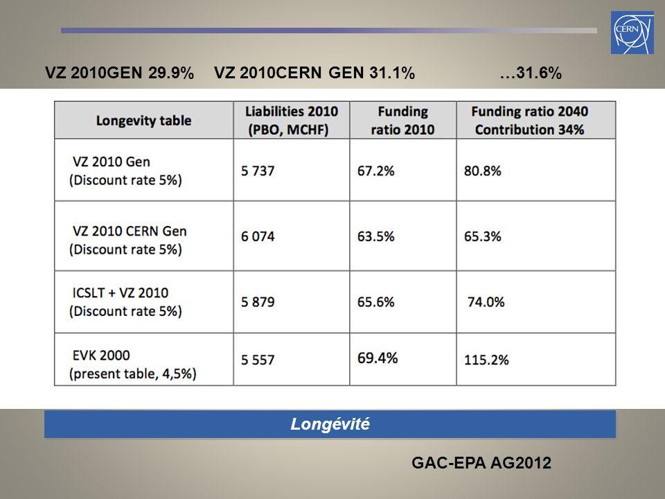 Longévité GAC-EPA AG2012 VZ 2010GEN 29.9% VZ 2010CERN GEN 31.1% …31.6%