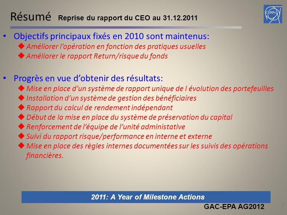 CERN Pension Fund Caisse capitalisée à priorité de bénéfices  4 bnCHF en capital  Engagements 5.7 bnCHF  6680 participants  Deficit technique: ~ (1.7) bn CHF, le31 déc.