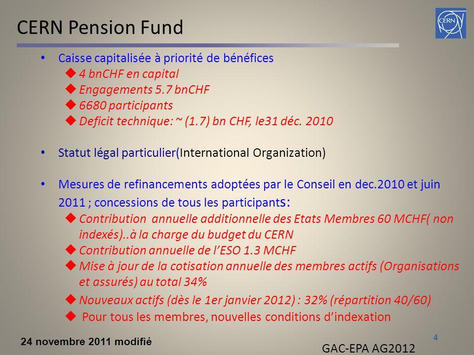 CERN Pension Fund Caisse capitalisée à priorité de bénéfices  4 bnCHF en capital  Engagements 5.7 bnCHF  6680 participants  Deficit technique: ~ (