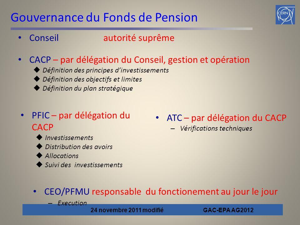 Gouvernance du Fonds de Pension Conseil autorité suprême CACP – par délégation du Conseil, gestion et opération  Définition des principes d'investiss