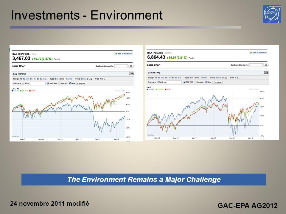 Investments - Environment GAC-EPA AG2012 24 novembre 2011 The Fund has been Facing a Very Volatile Investment Environment Modifié GAC-EPA AG2012