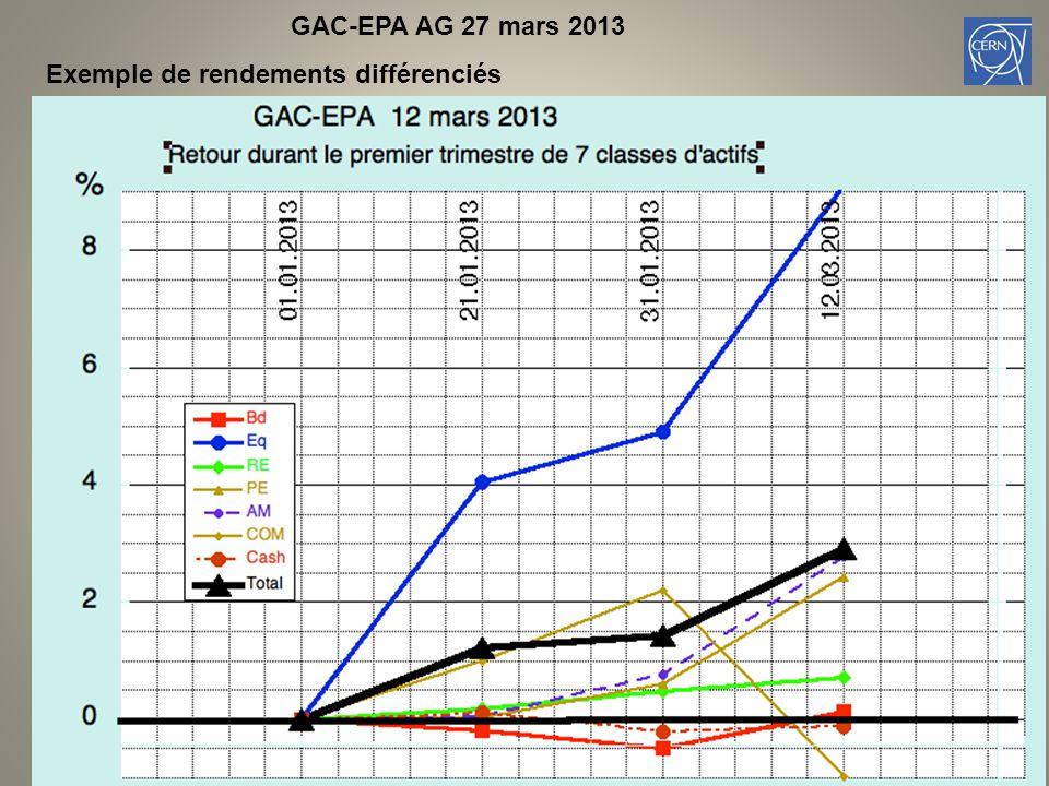 GAC-EPA AG 27 mars 2013 Exemple de rendements différenciés