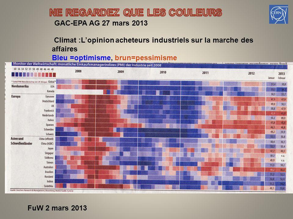 FuW 2 mars 2013 Climat :L'opinion acheteurs industriels sur la marche des affaires Bleu =optimisme, brun=pessimisme