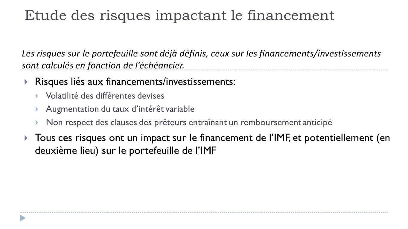  Risques liés aux financements/investissements:  Volatilité des différentes devises  Augmentation du taux d'intérêt variable  Non respect des clauses des prêteurs entraînant un remboursement anticipé  Tous ces risques ont un impact sur le financement de l'IMF, et potentiellement (en deuxième lieu) sur le portefeuille de l'IMF Les risques sur le portefeuille sont déjà définis, ceux sur les financements/investissements sont calculés en fonction de l'échéancier.