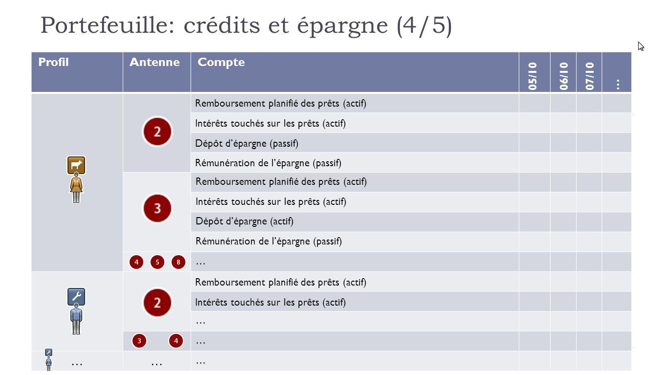 Portefeuille: crédits et épargne (4/5) ProfilAntenneCompte 05/1006/1007/10 … Remboursement planifié des prêts (actif) Intérêts touchés sur les prêts (actif) Dépôt d'épargne (passif) Rémunération de l'épargne (passif) Remboursement planifié des prêts (actif) Intérêts touchés sur les prêts (actif) Dépôt d'épargne (actif) Rémunération de l'épargne (passif) … Remboursement planifié des prêts (actif) Intérêts touchés sur les prêts (actif) … … …… …