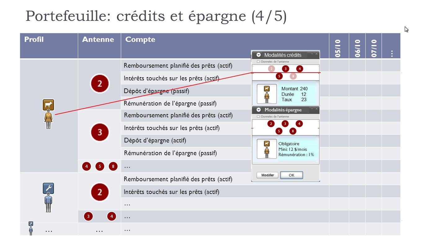 Portefeuille: crédits et épargne (4/5) ProfilAntenneCompte 05/1006/1007/10 … Remboursement planifié des prêts (actif) Intérêts touchés sur les prêts (actif) Dépôt d'épargne (passif) Rémunération de l'épargne (passif) Remboursement planifié des prêts (actif) Intérêts touchés sur les prêts (actif) Dépôt d'épargne (actif) Rémunération de l'épargne (passif) … Remboursement planifié des prêts (actif) Intérêts touchés sur les prêts (actif) … … …… … Modalités épargne Obligatoire Mini: 12 $/mois Rémunération : 1%