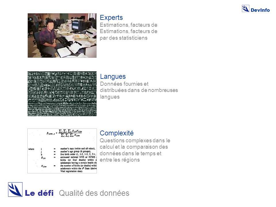 DevInfo Le défi Qualité des données Langues Données fournies et distribuées dans de nombreuses langues Complexité Questions complexes dans le calcul et la comparaison des données dans le temps et entre les régions Experts Estimations, facteurs de par des statisticiens