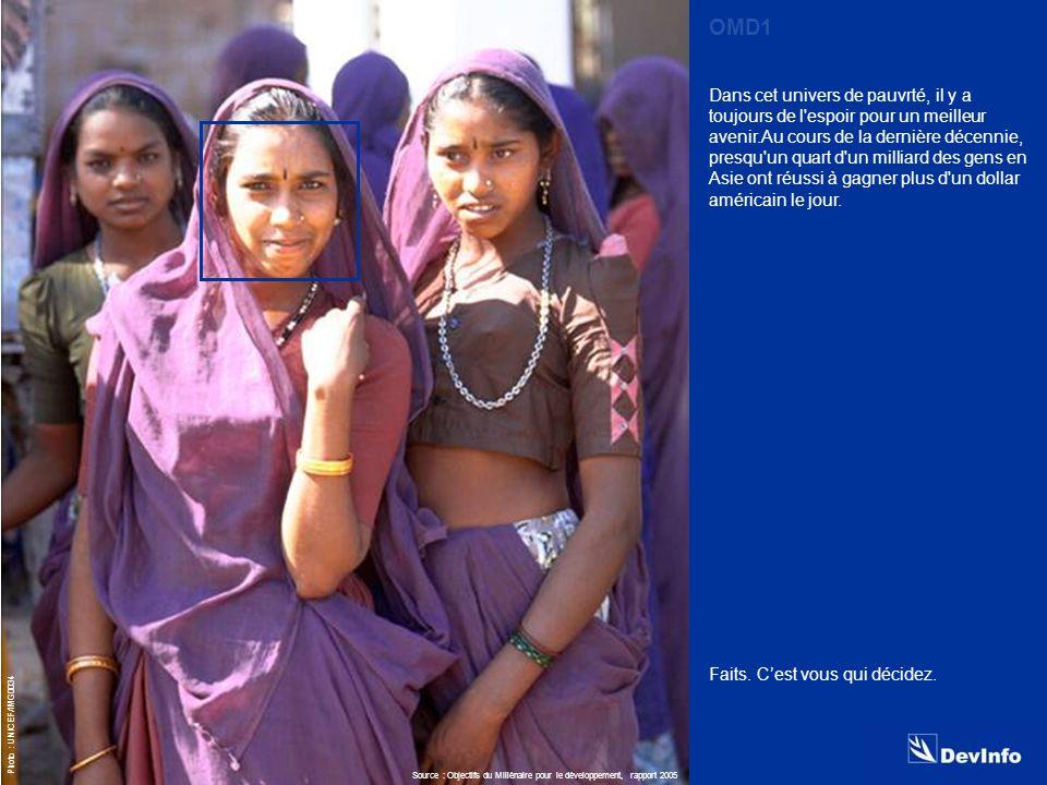 DevInfo Photo : UNICEF/IMG0034 Dans cet univers de pauvrté, il y a toujours de l espoir pour un meilleur avenir.Au cours de la dernière décennie, presqu un quart d un milliard des gens en Asie ont réussi à gagner plus d un dollar américain le jour.
